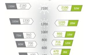 Choisir ses ampoules basse consommation correspondance ampoule incandescente - lampe fluocompacte