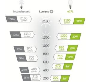 Comment choisir ses ampoules fluocompactes