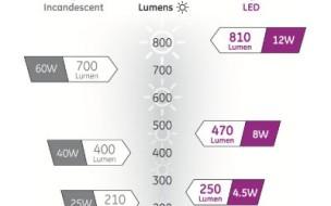 Comment choisir ses ampoules incandescentes et à LED