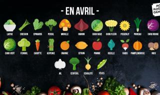 Fruits et légumes de saison avril