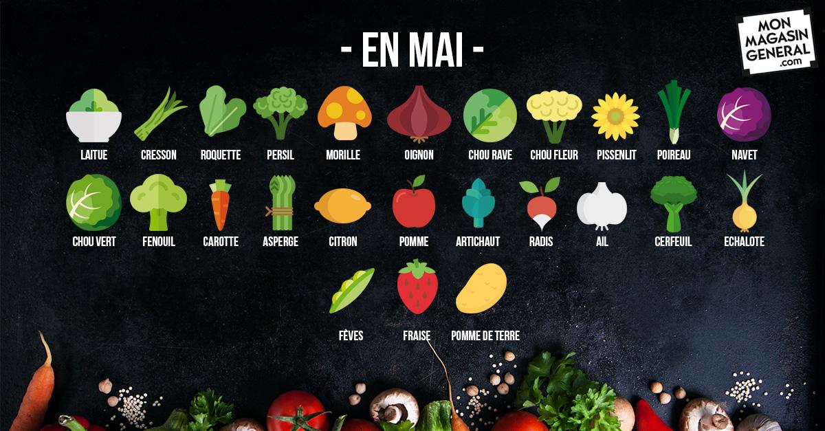 Fruits et légumes de saison à consommer en mai