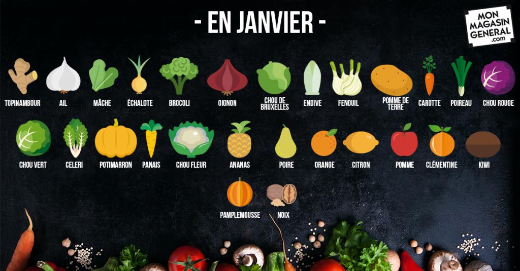 Légumes de saison - Janvier - Mon Magasin Général